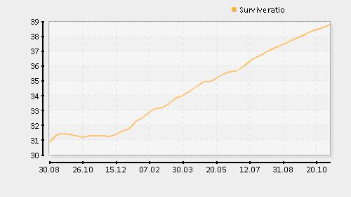Survivalrate... how to optimize? Kostis_larsson_eu.stats.surviveratio