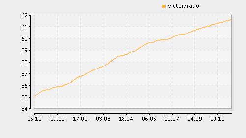 http://www.planetwot.com/graphs/remmke_eu.stats.victoryratio.png