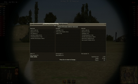 Victory! Battle: Abbey 4. veljače 2012. 5:43:09 Vehicle: AMX 40 Experience received: 3.254 (x2 for the first victory each day) Credits received: 22.746 Battle Achievements: Steel Wall, Top Gun, Master Gunner, Sniper