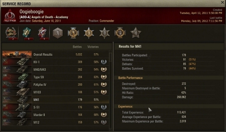 My top M41 experience score