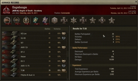 My top T-34 experience score