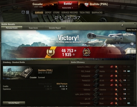 65 hits, 5 frags, more than 2900dmg. It was awsome. :D