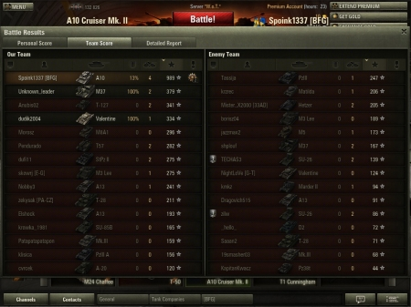 Victory! South Coast den 4 november 2012 16:11:50 A10 Cruiser Mk. II Experience received: 7415 (x5 for the first victory each day) Credits received 23805 Battle Achievements: Pascucci's medal, Sniper, Master Gunner, Sharpshooter, Mastery Badge: