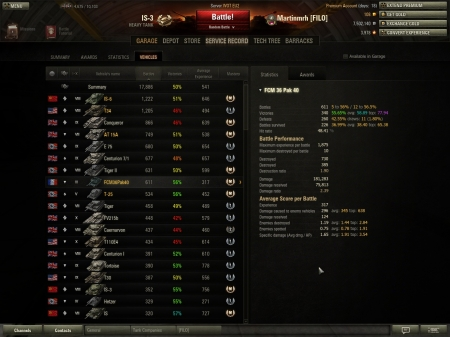 Highest score in FCM 36 Pak 40