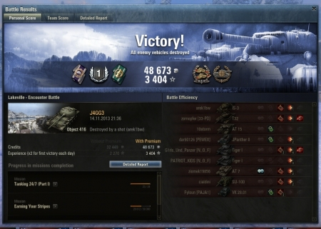 Victory!  Map: Lakeville 14.11.2013 21:36:01  Vehicle: Object 416  Exp:  3404  (x2)  Credits:  48673 Battle Achievements: Confederate, Sniper, Master Gunner, Sharpshooter, Mastery Badge: